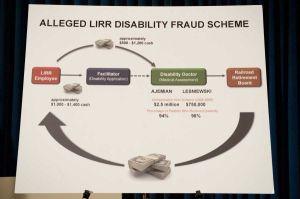 Disability Fraud Scheme