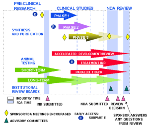 Clinical Study Map. Click for more info