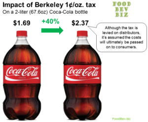Berkeley Soda Tax