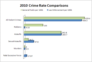 Violent Crime Rate comparison between general population UCR data and law enforcement population NPMSRP data. Click image for the full article