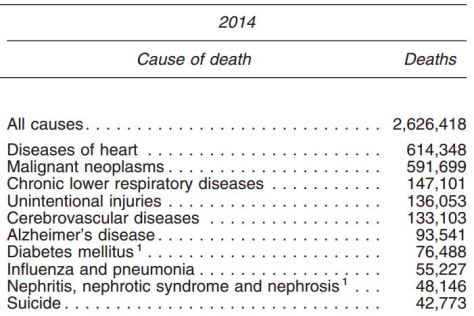 CDC Cause of Death info from 2014